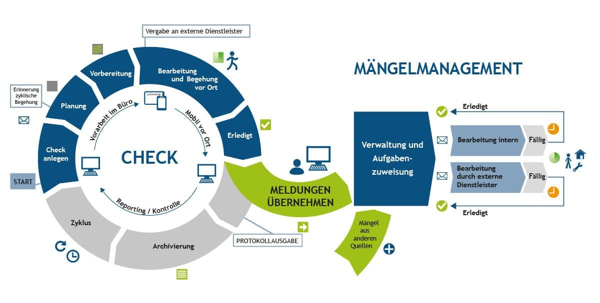 PREVERA TO GO Check und Maengelmanagement