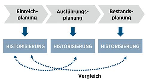 PREVERA Historisierung Meilensteine