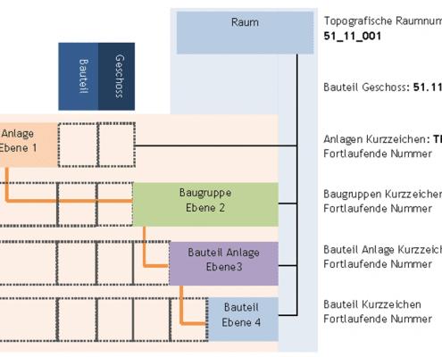 AKS PREVERA Nummernsystem