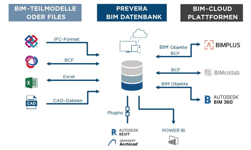PREVERA Raumbuch Datenbank BIM Integration