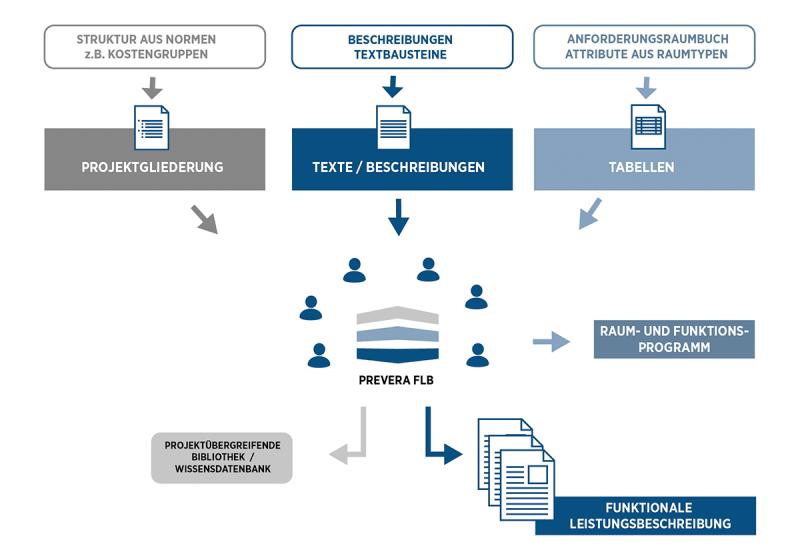 PREVERA FLB Collaboration-Tool für funktionale Leistungsbeschreibung